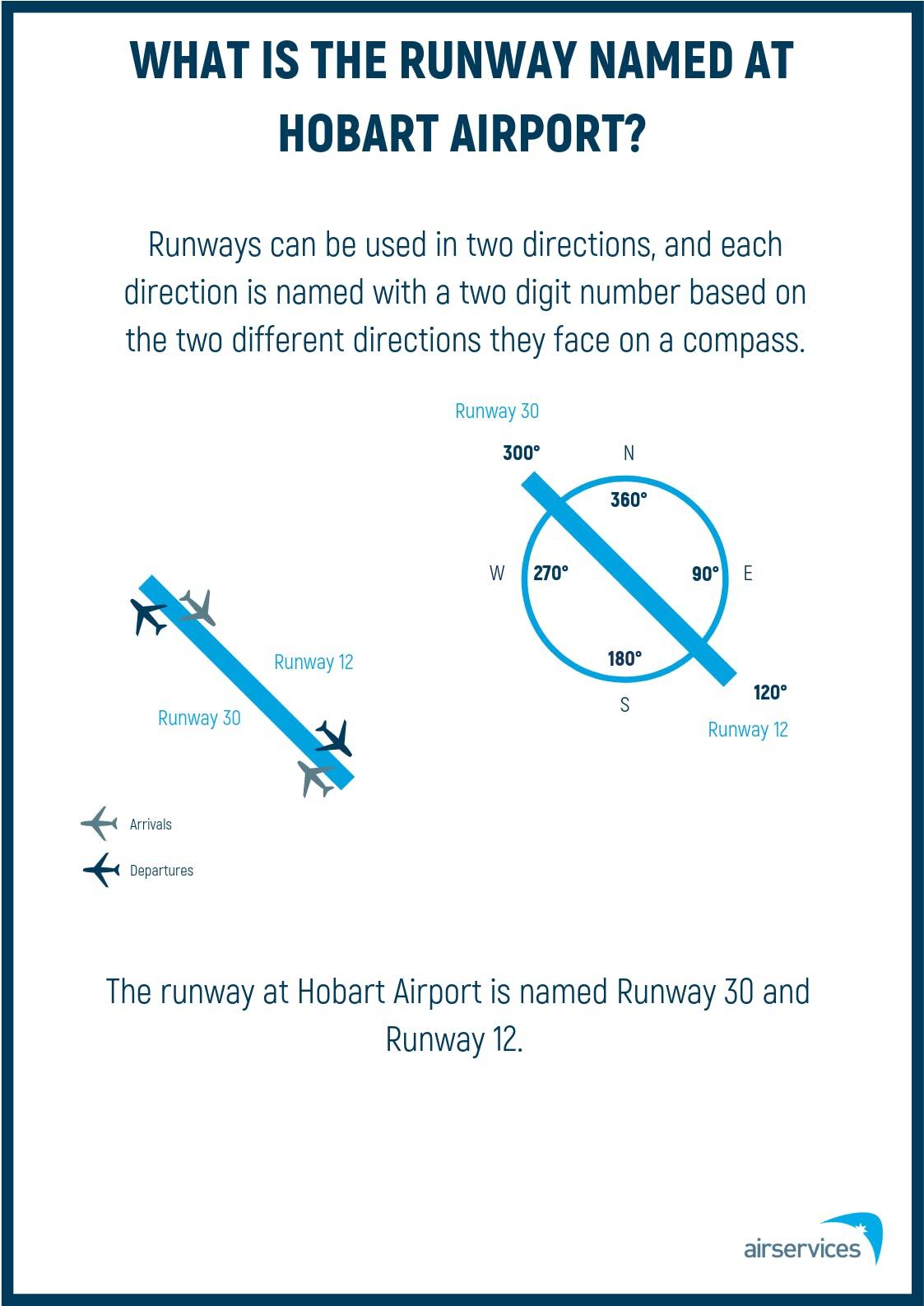 03 Runway Naming Poster - Hobart (May 2019)