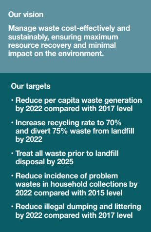 Source: Waste Management Strategy 2017-2030