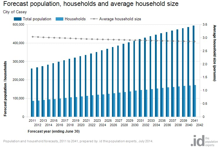 Population and Household Forecast