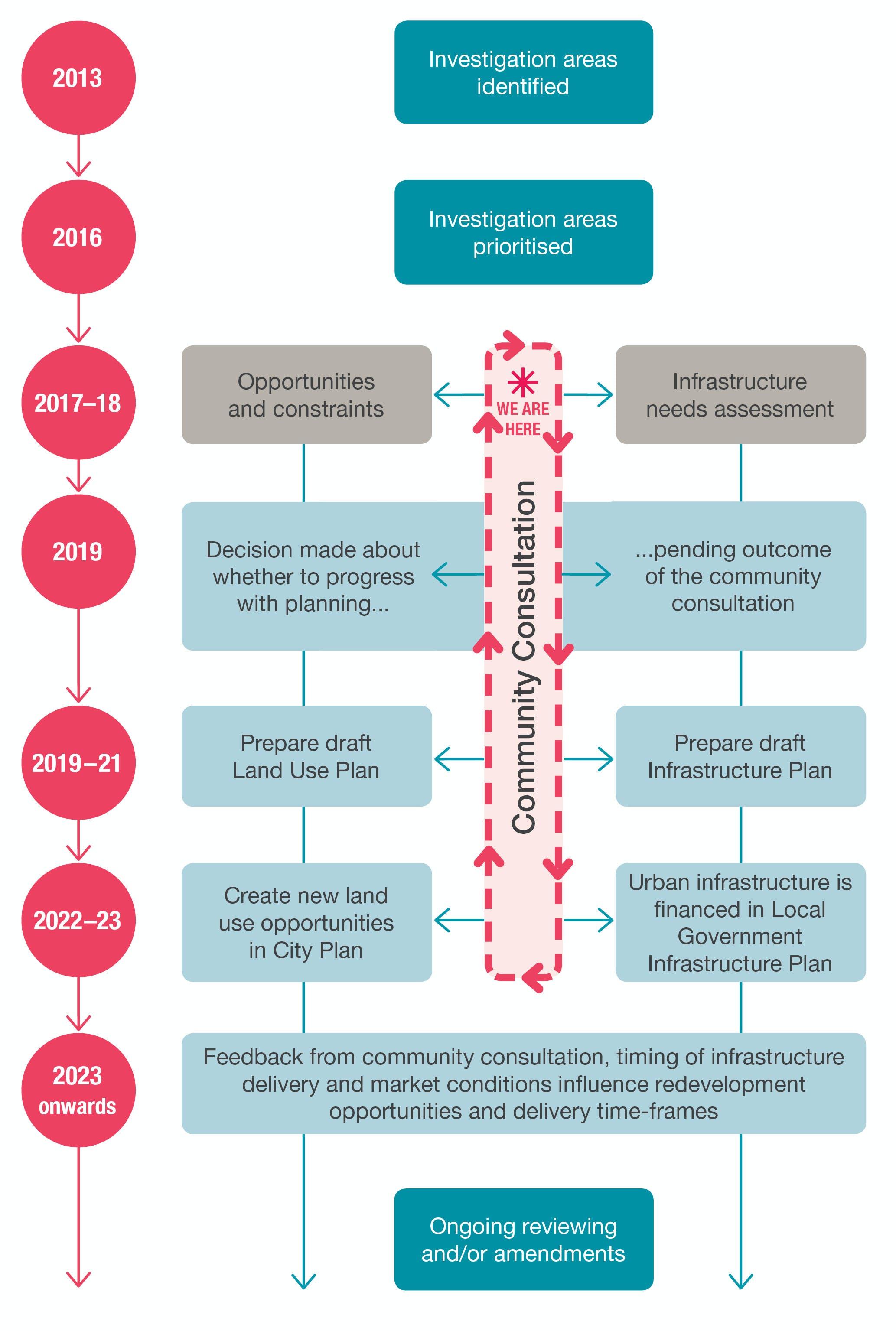 Investigation Area Process Chart