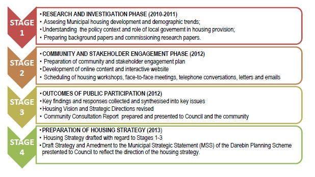Strategy Development - 2010-2013