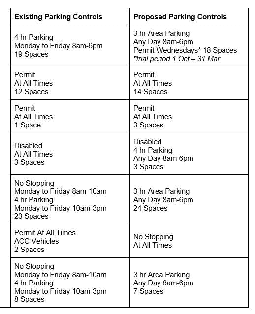 Table 1 New Parking Controls From 1 October 2018 To 31 March 2019.
