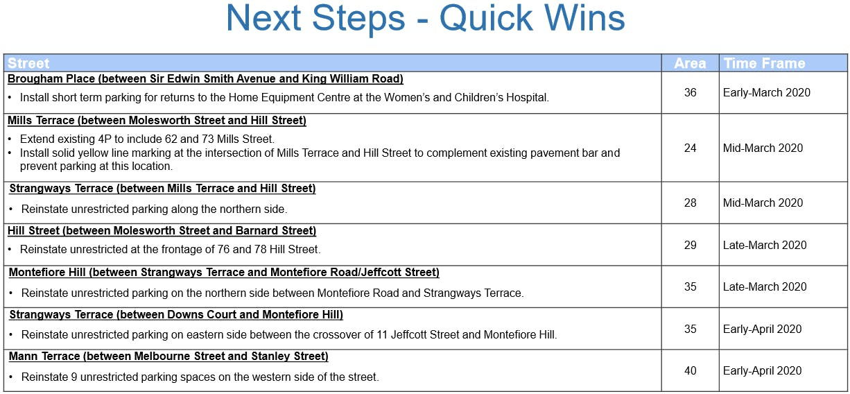 Next Steps  Quick Changes.25 February 2020