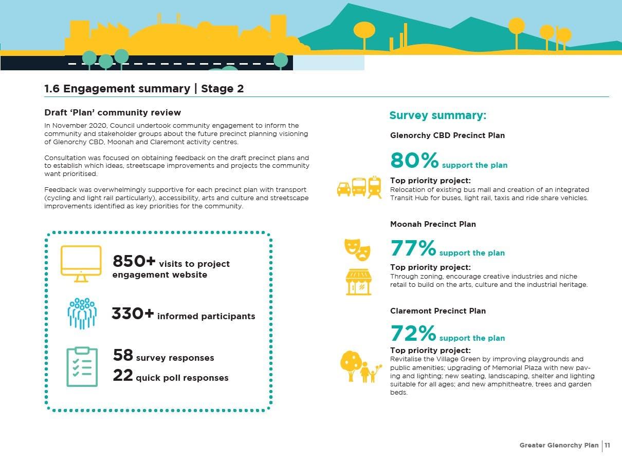 Engagement Summary Stage 2.jpg