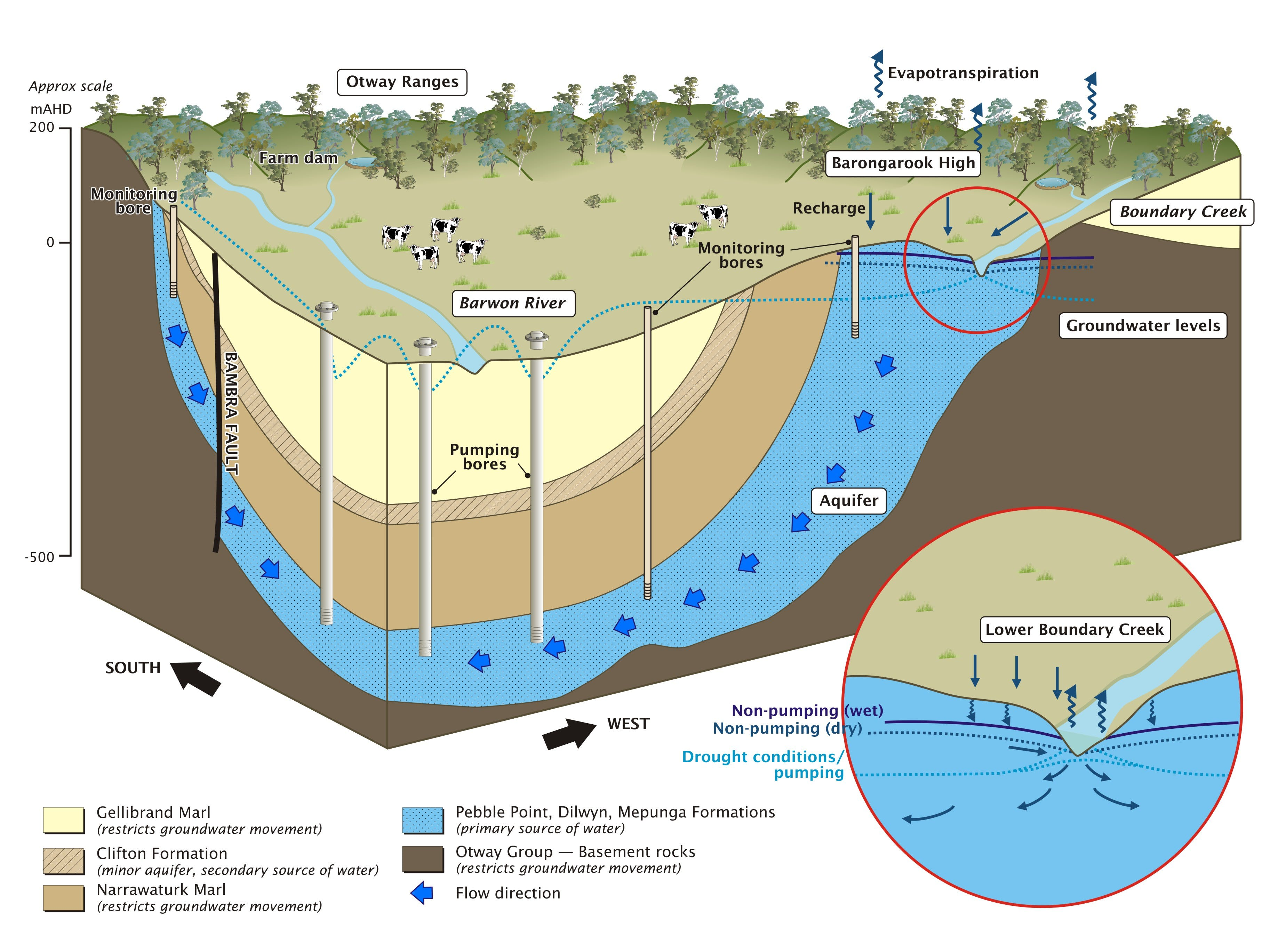 Barwon Downs groundwater illustration
