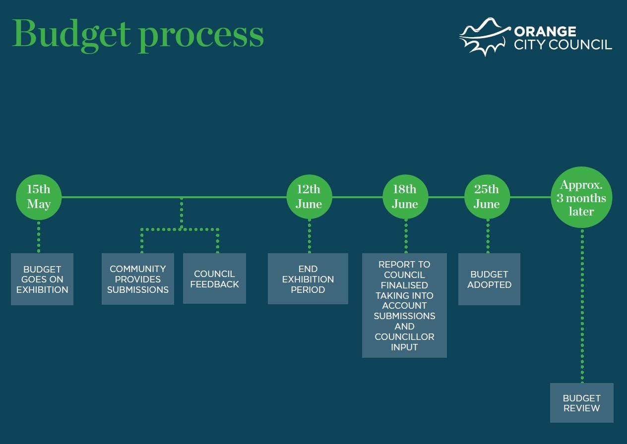 Council Budget Timeline