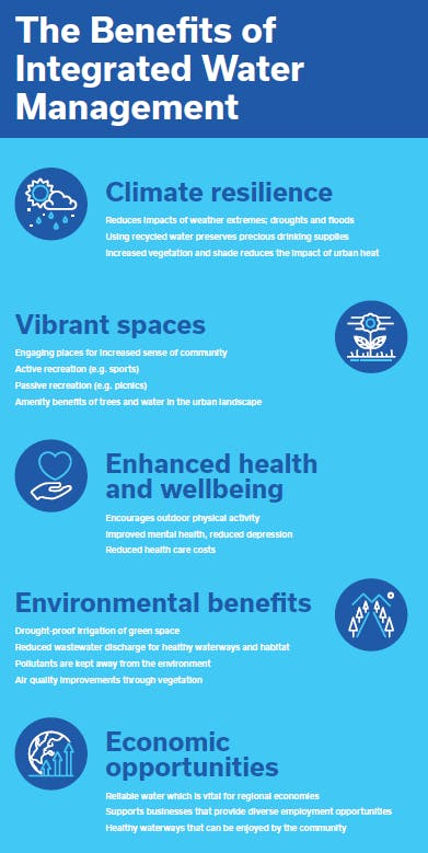 Benefits Of Integrated Water Management Snapshot