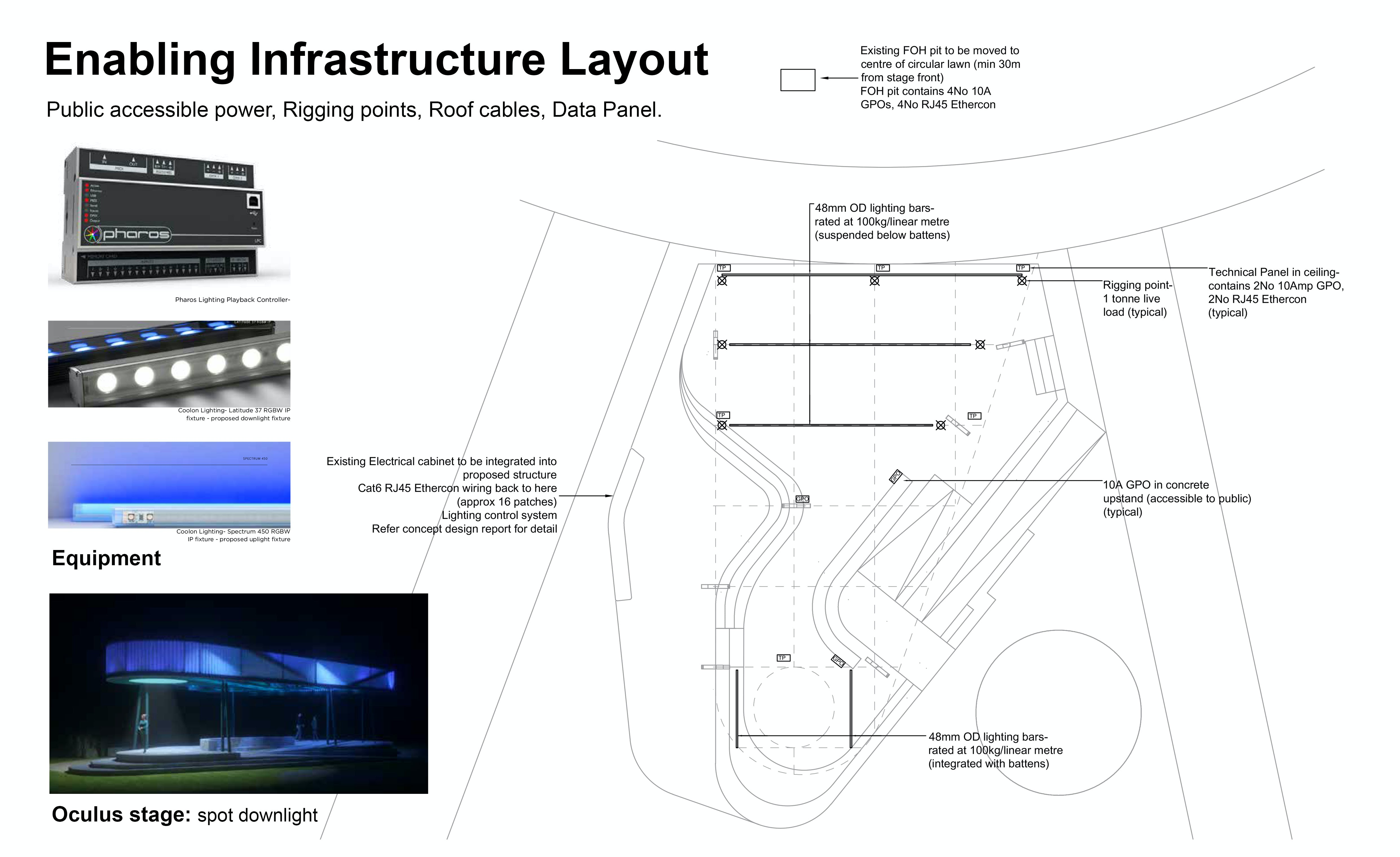 Enabling infrastructure layout