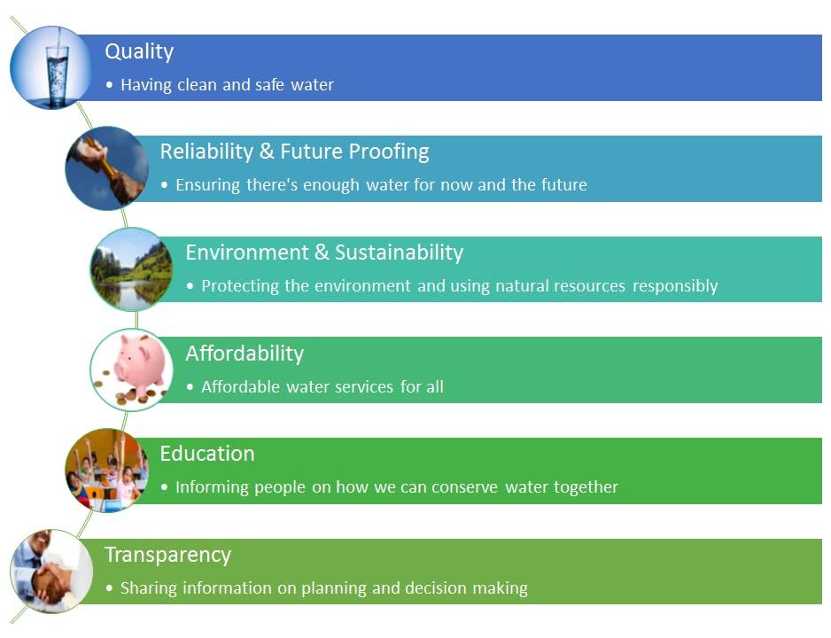 Community Values Around Water