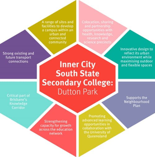 Inner City South SSC - location