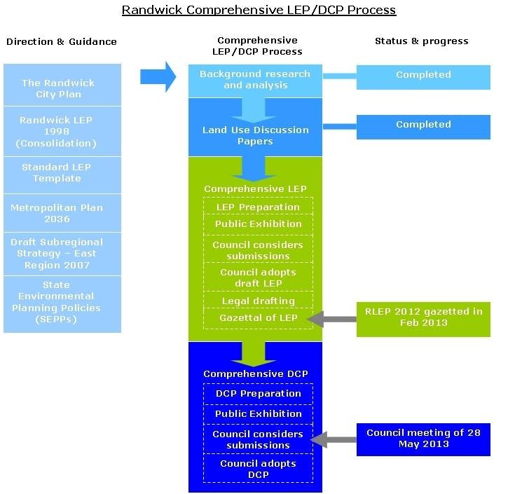 Flow chart LEP/ DCP process