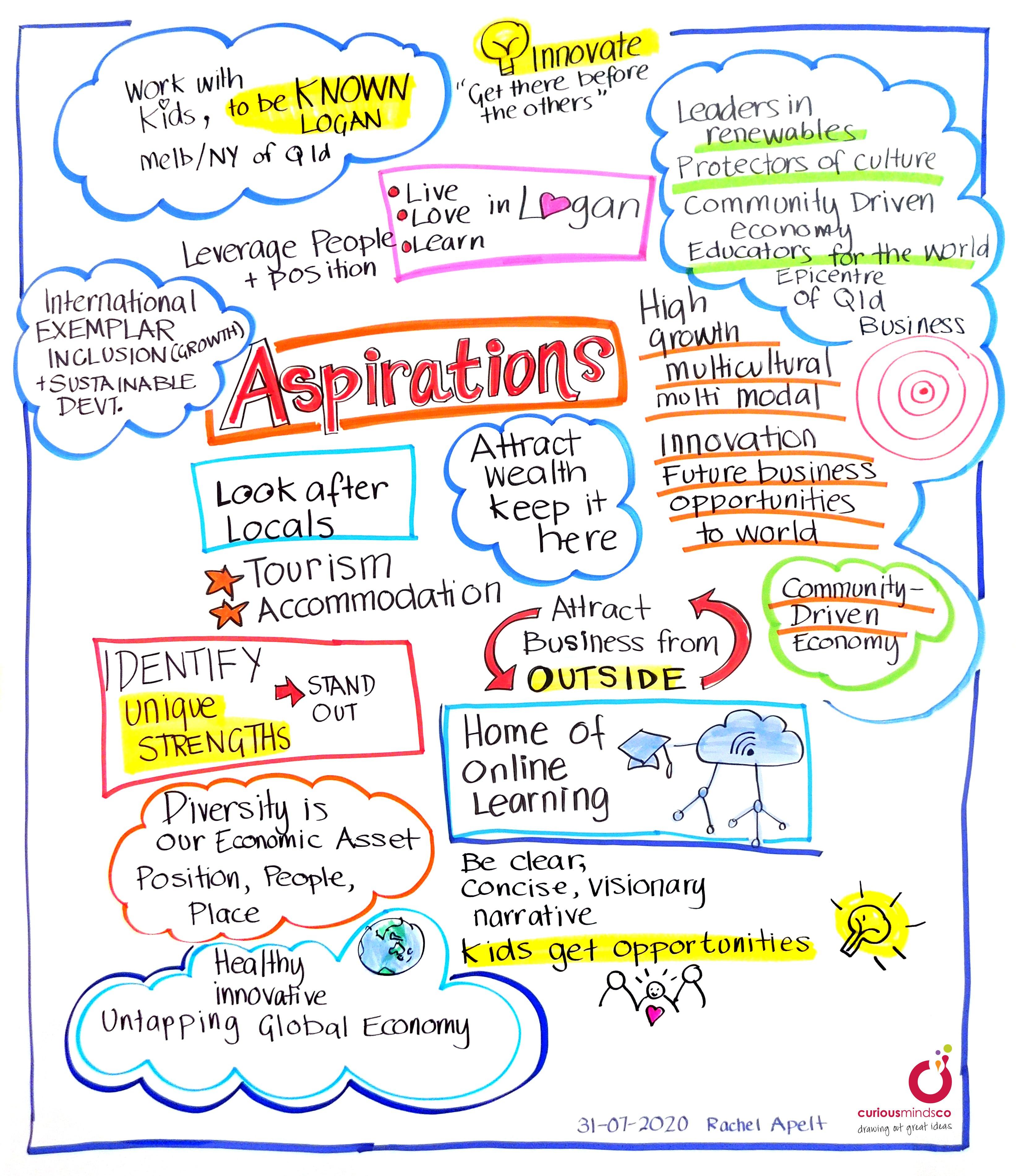 Logan Economic Aspirations Diagram.jpg