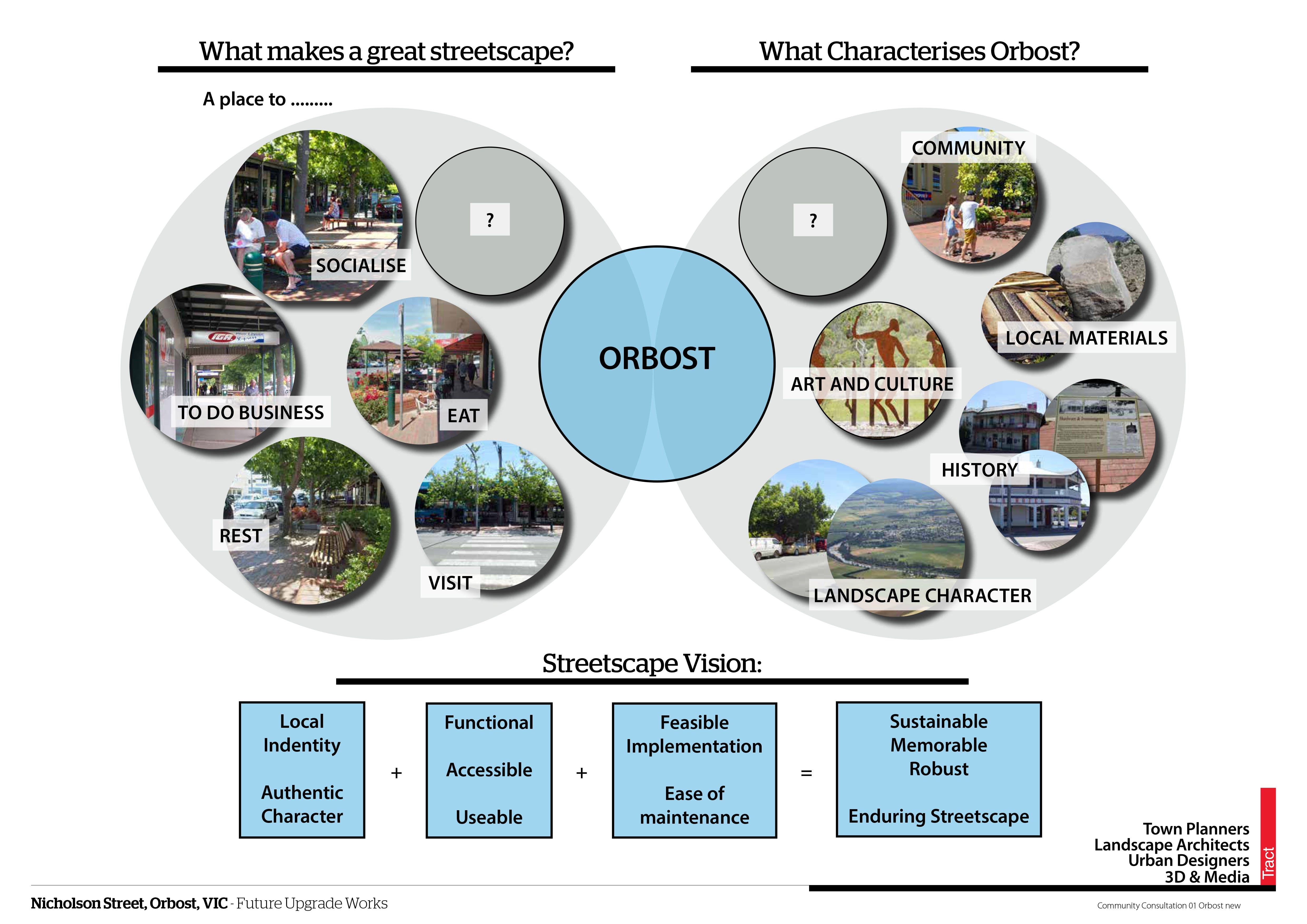 What Makes A Great Streetscape