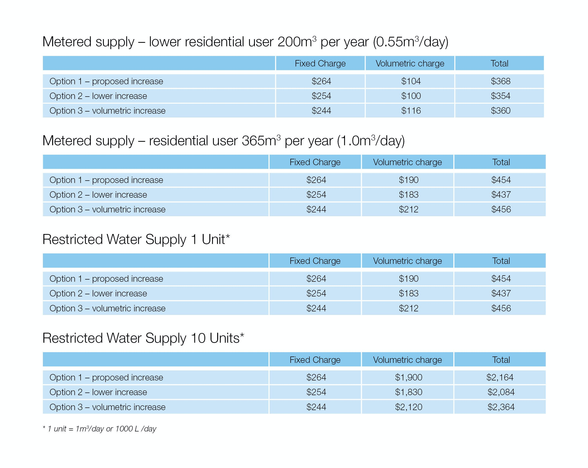 Charges for water supply infrastructure (table)