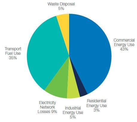 Adelaide 2013 Emissions Pie Graph