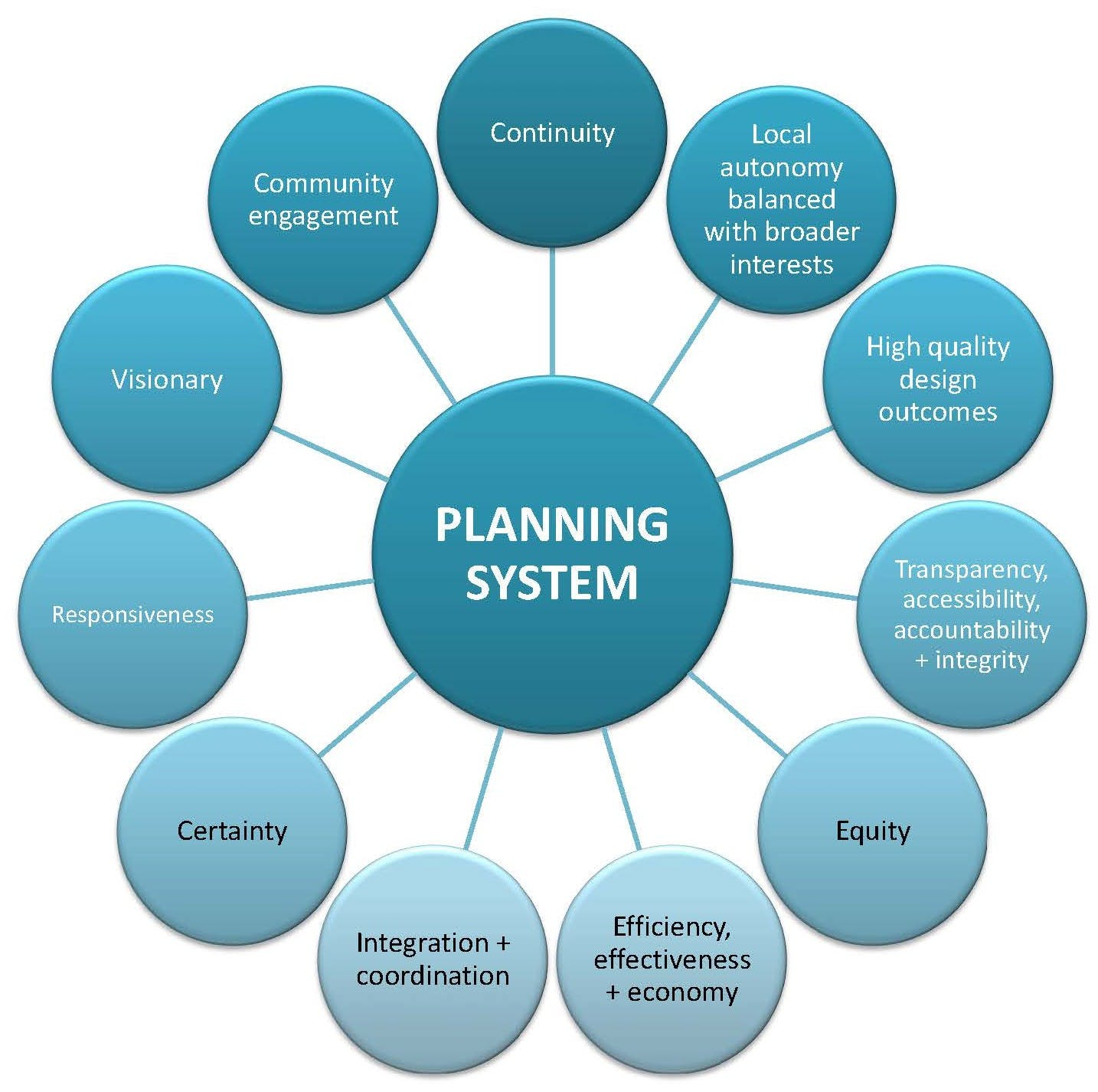 Co A Planning System Guiding Principles – Image 2017